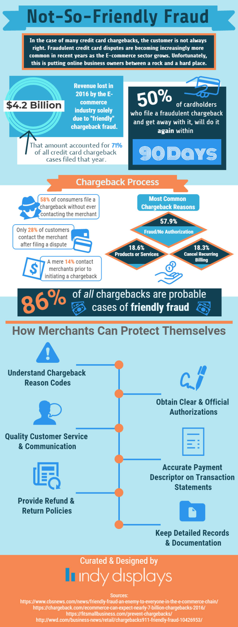 Not So Friendly Fraud Infographics