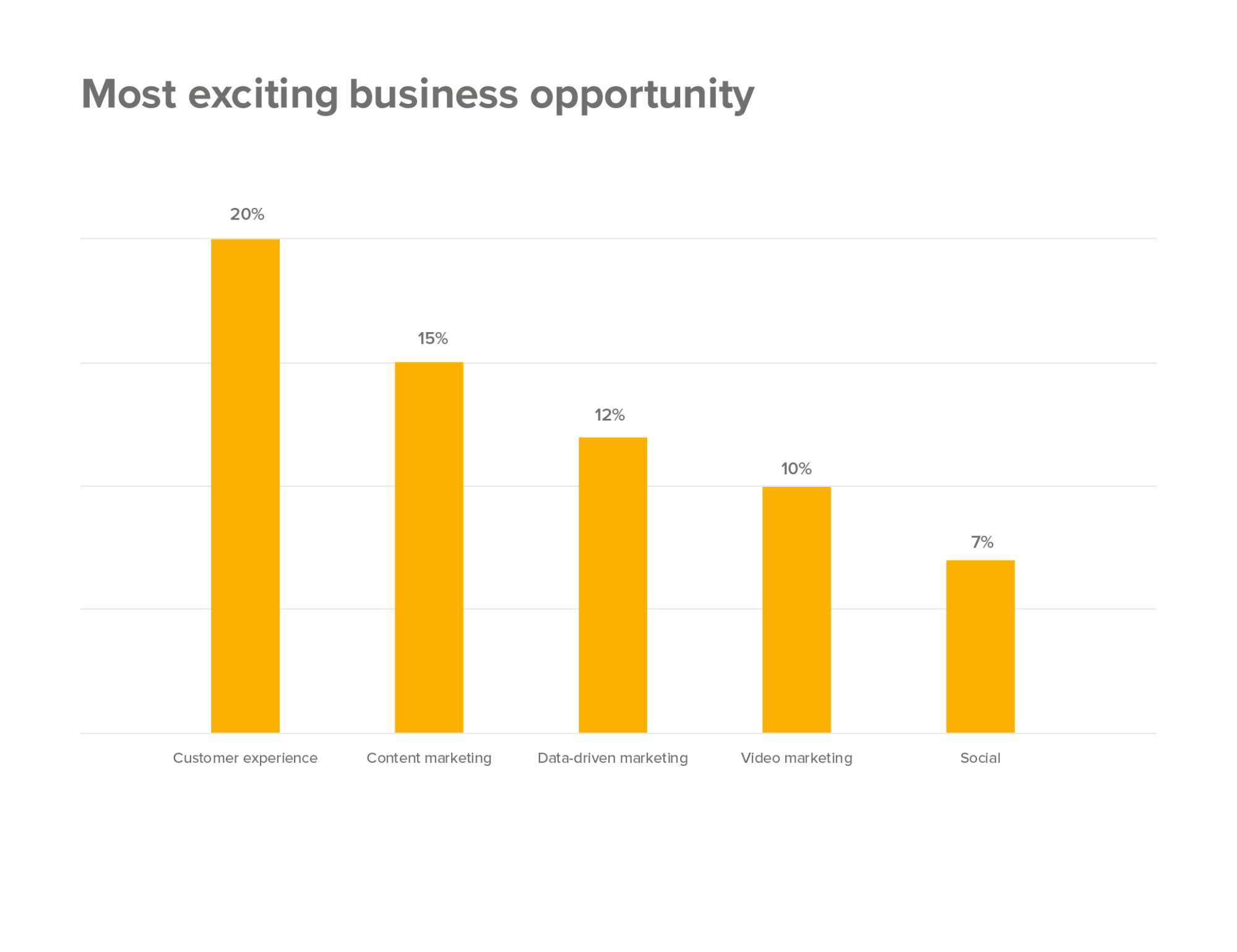 business opportunity graph
