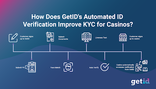 GetID Automated ID Verification Improves KY for Casinos