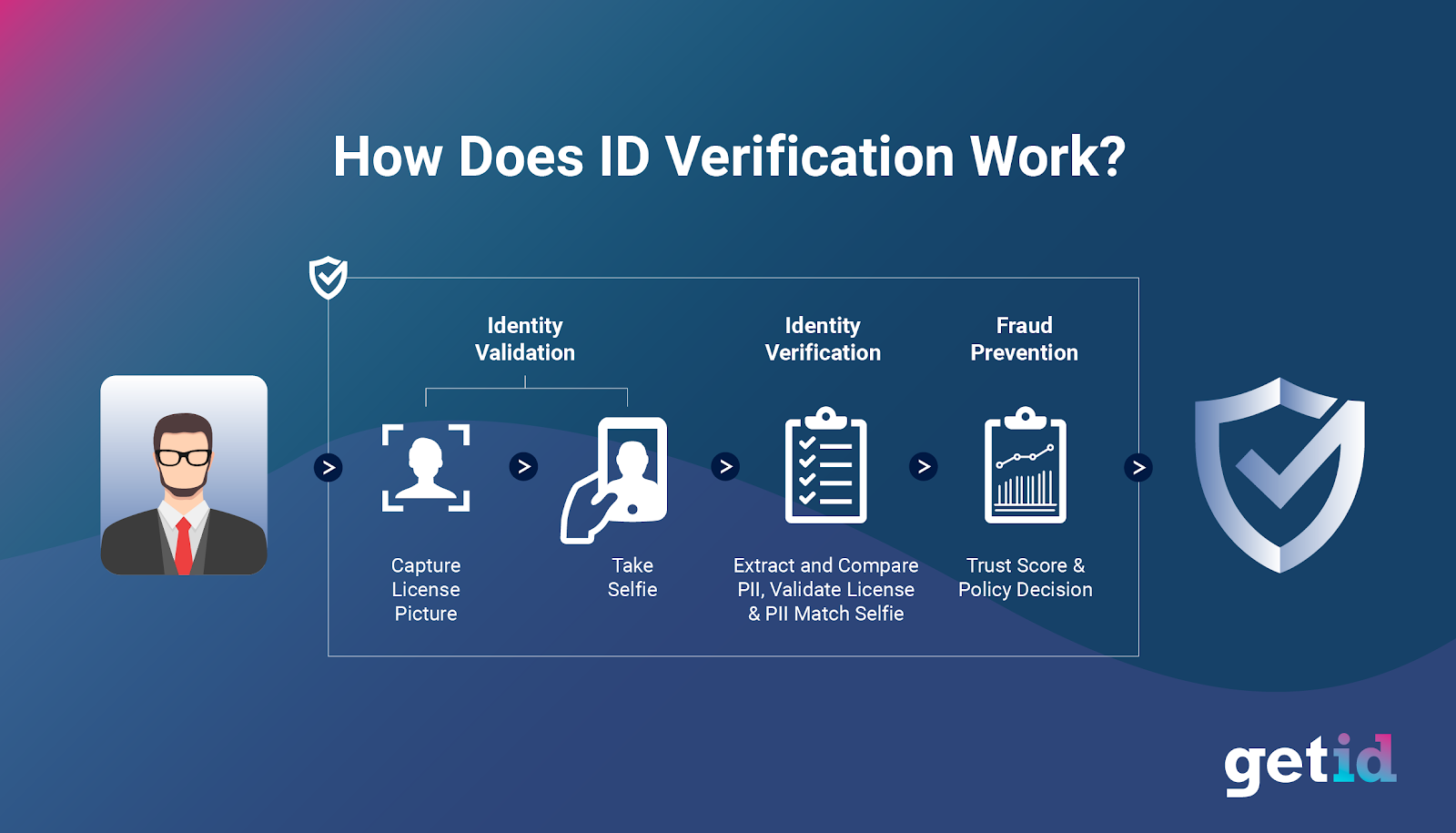HOw Does Identity Verification Work?