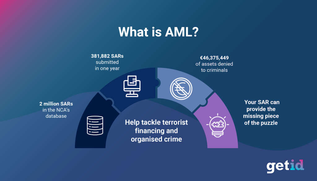 2021 Guide to KYC & AML Terminology