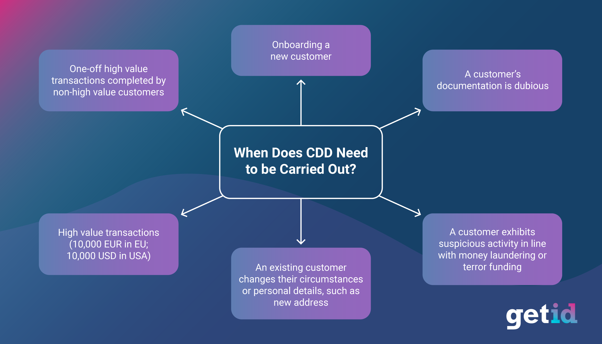 When does CDD need to be carried out?
