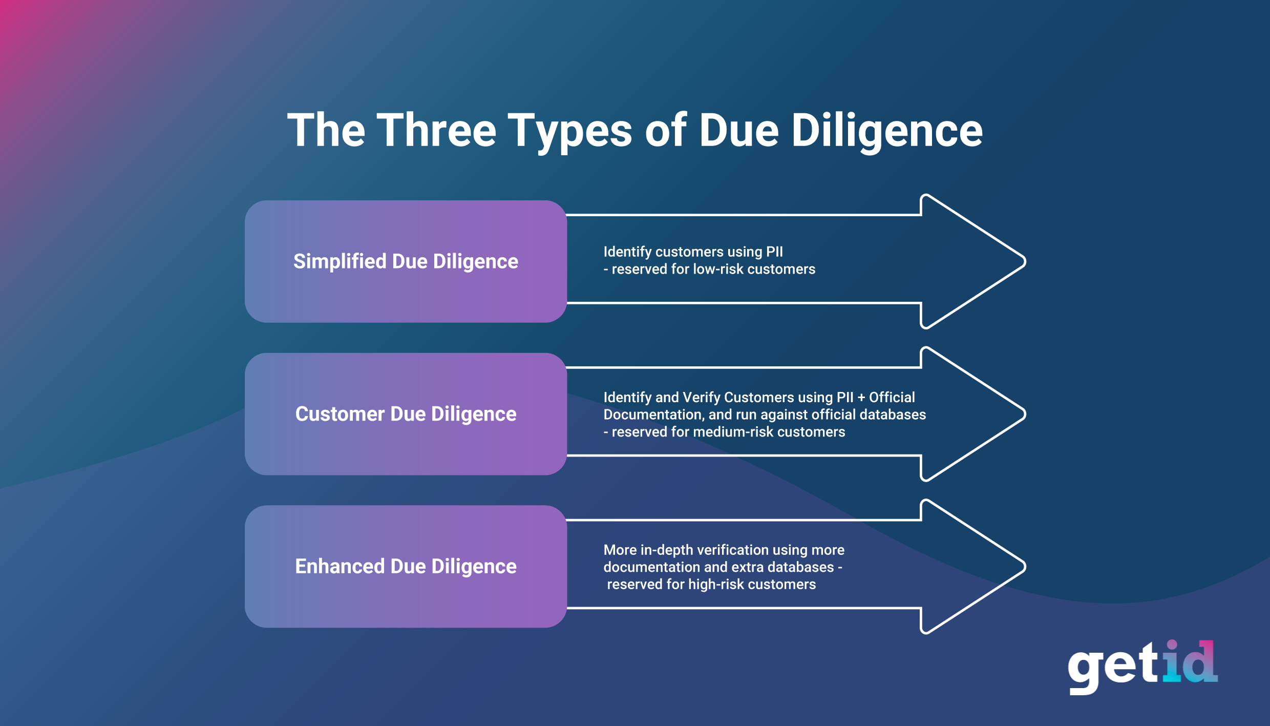 The Three Types of Due Diligence