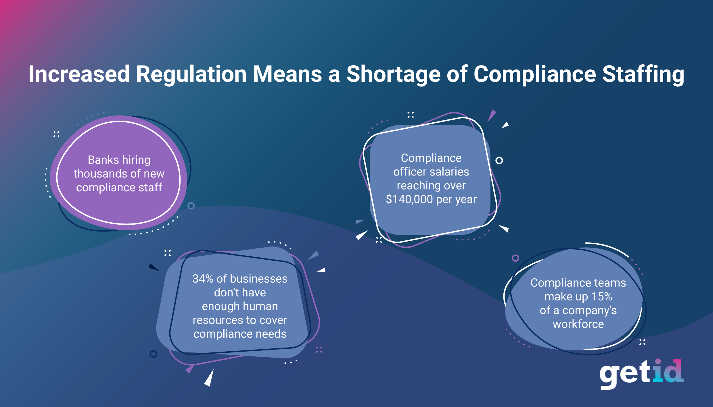 Increased Regulation means a shortage in compliance staffing