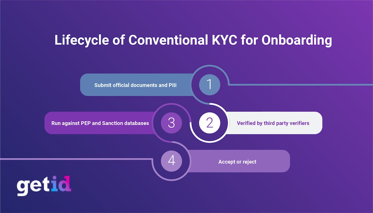 Lifecycle of Conventional KYC for Onboarding