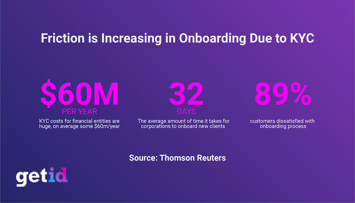 Friction is increasing in Onboarding due to KYC
