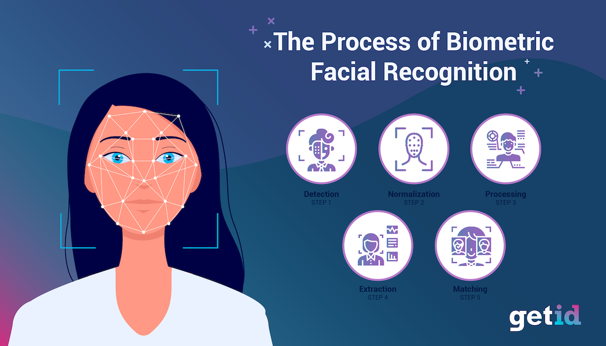 The Process of Biometric Facial Recognition