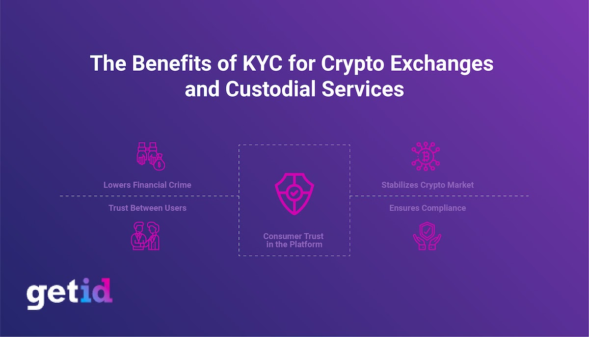Benefits of KYC for Crypto Exchanges and Custodial Services