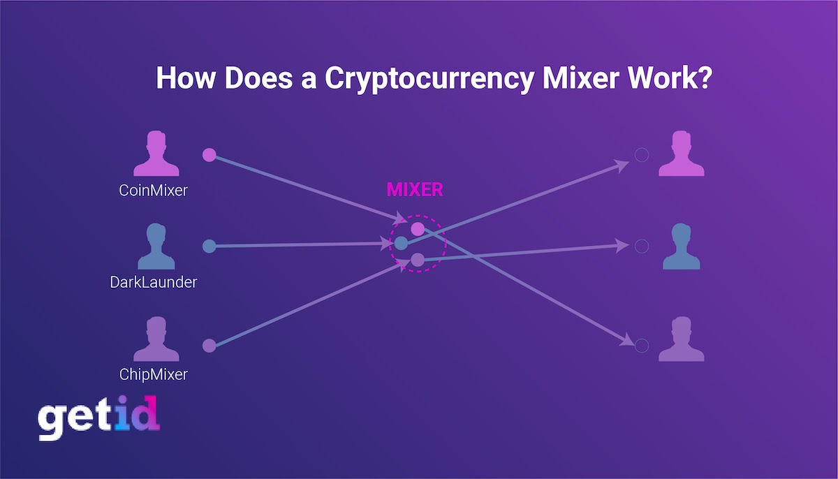 How does a cryptocurrency mixer work