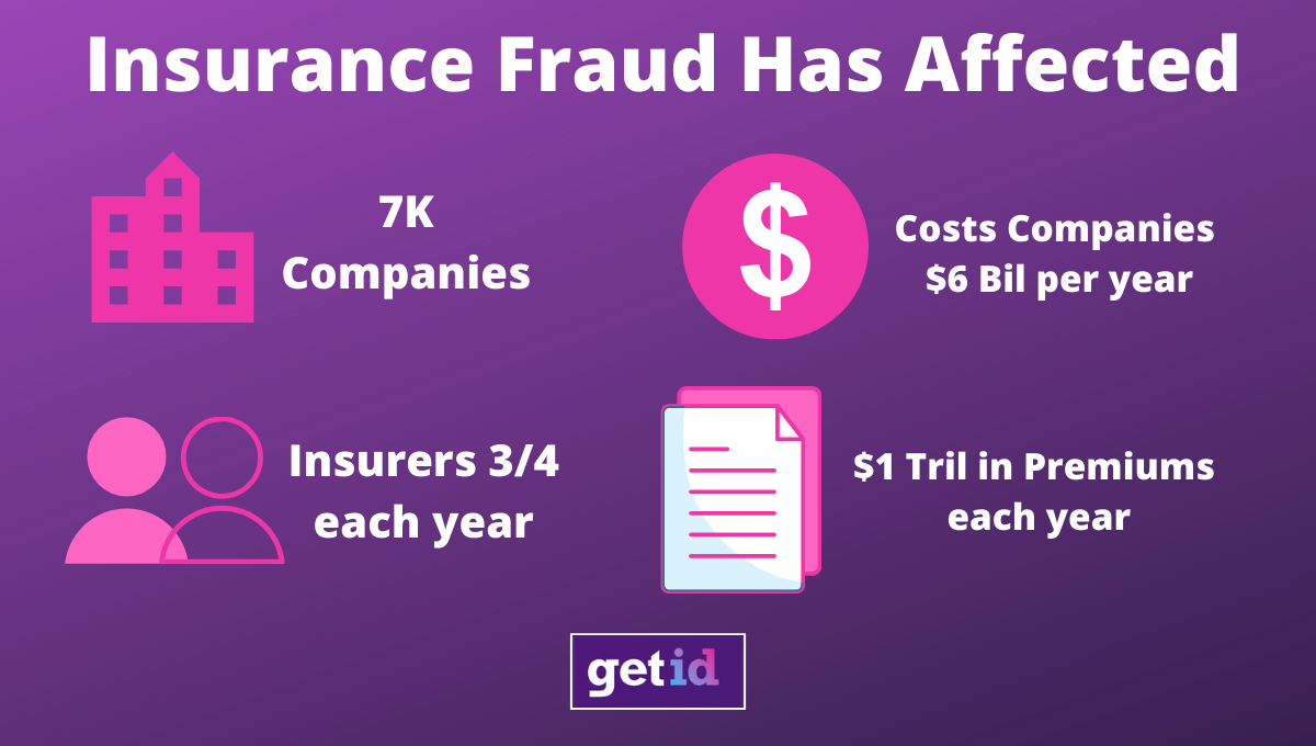 The effect of insurance fraud on the Insurance Industry