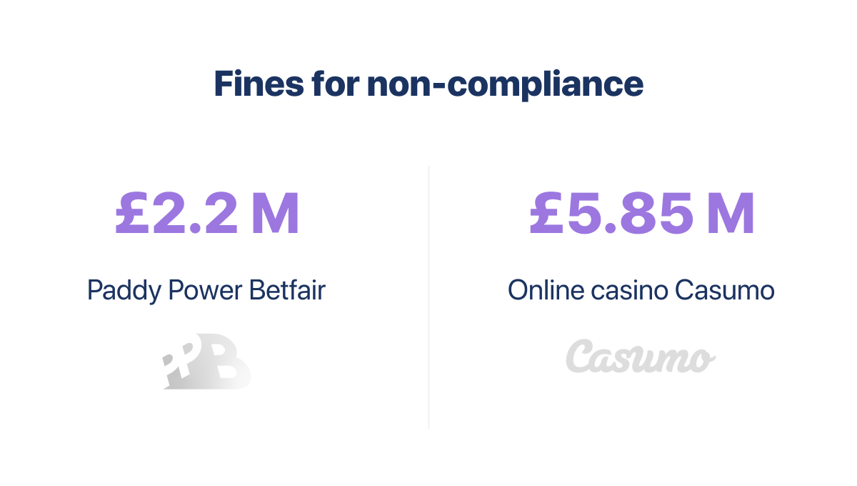 Fines for non+compliance in Sports Betting
