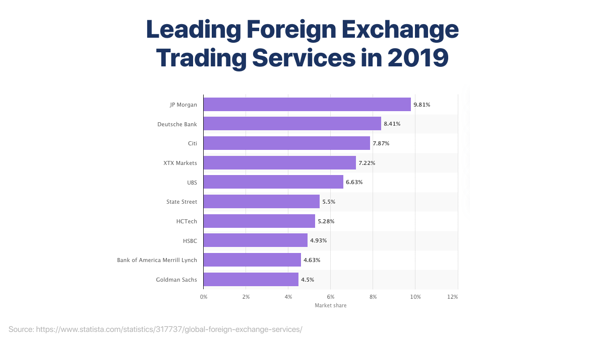Leading Foreign Exchange Trading Services in 2019