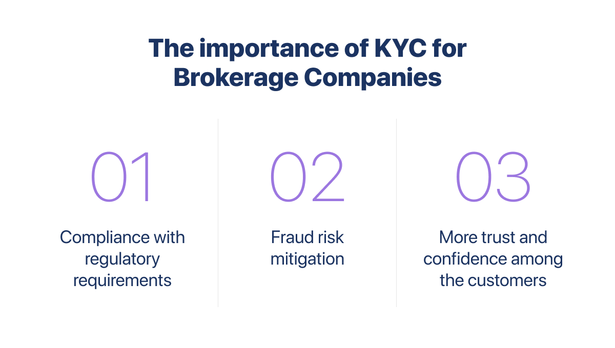 The Importance of KYC for Brokerage Companies