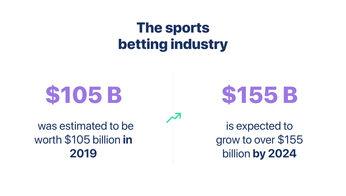 Sports Betting Industry Market Growth