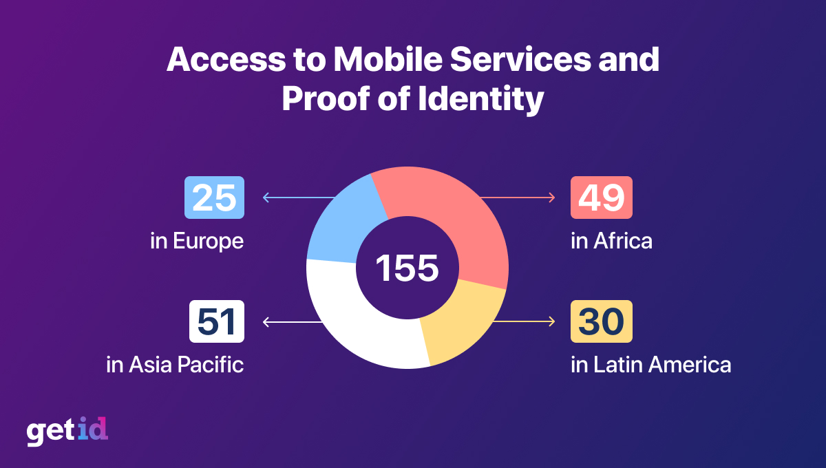 Access to Mobile Services and Proof of Identity